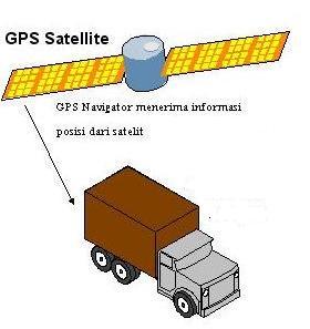 GPS Navigator dengan Peta Digital di dalam memori