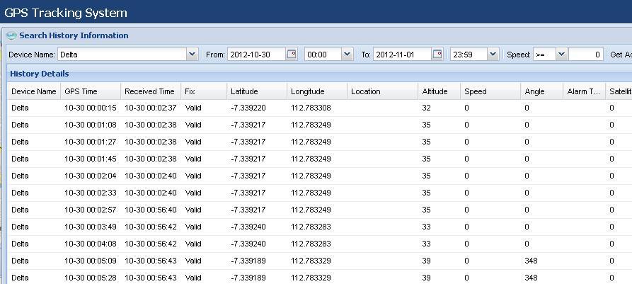 Tabel Catatan Perjalanan GPS Tracker