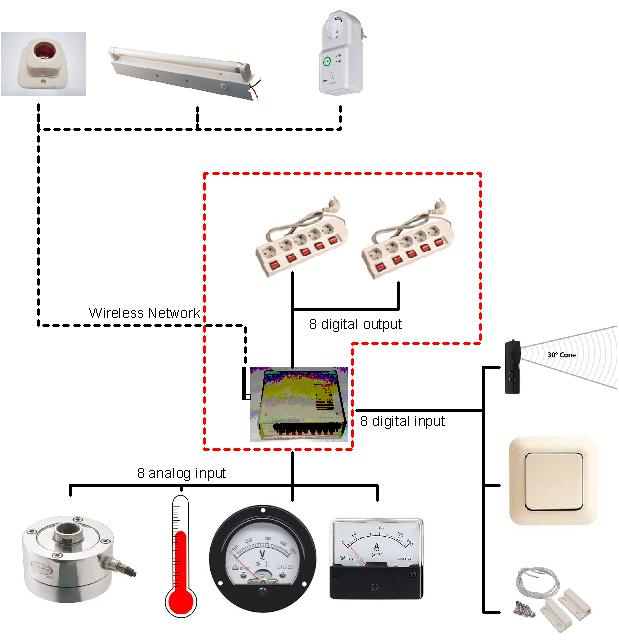 Smarthome Control Output