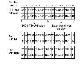 DDRAM (Teori Dasar LCD 16x2 karakter M1632 arduino)