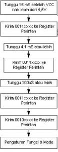Inisialisasi LCD 16x2 karakter M1632