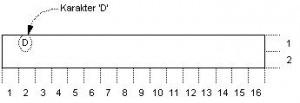 Posisi Karakter pada Layar LCD 16x2 karakter M1632