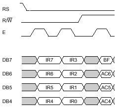 Menulis data ke Register Perintah LCD 16x2 karakter M1632