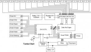 Blok Diagram Robot KRPAI berkaki