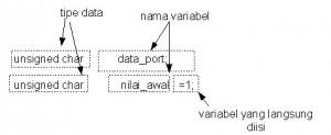 Variabele, tipe data dan konstanta